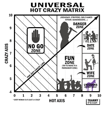 hot vs. crazy